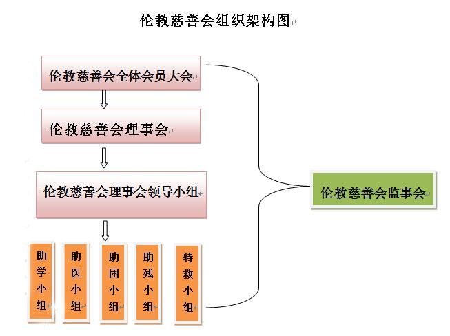 伦教慈善会组织架构图